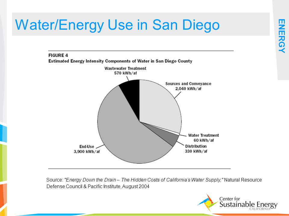 16 Water/Energy Use in San Diego ENERGY Source: Energy Down the Drain – The Hidden Costs of Californias Water Supply, Natural Resource Defense Council & Pacific Institute, August 2004