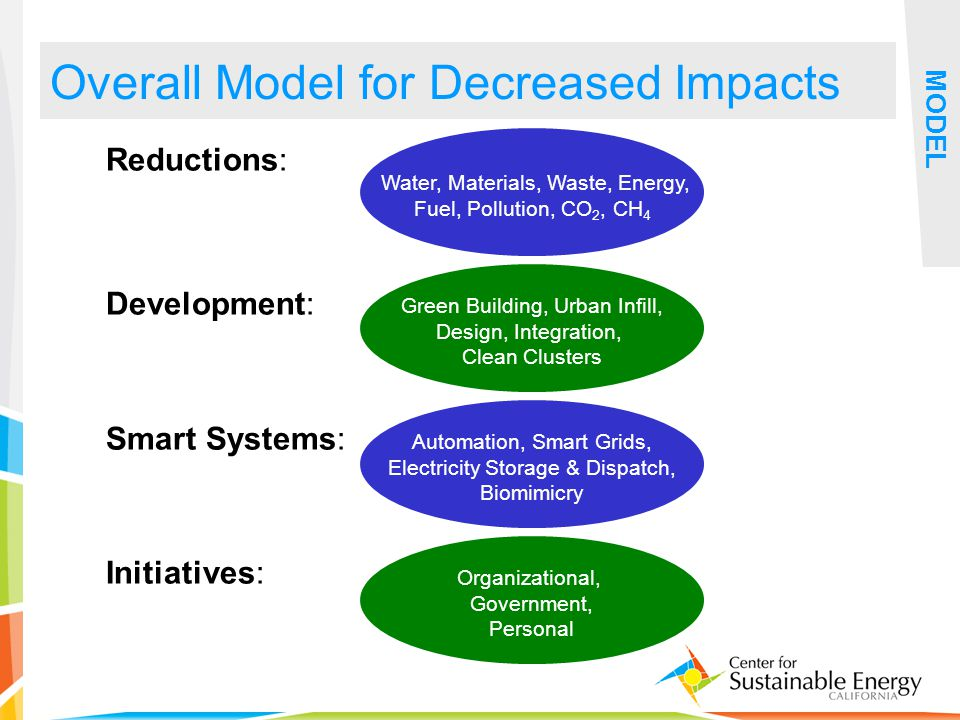 27 Overall Model for Decreased Impacts MODEL Reductions: Development: Smart Systems: Initiatives: Water, Materials, Waste, Energy, Fuel, Pollution, CO 2, CH 4 Green Building, Urban Infill, Design, Integration, Clean Clusters Automation, Smart Grids, Electricity Storage & Dispatch, Biomimicry Organizational, Government, Personal