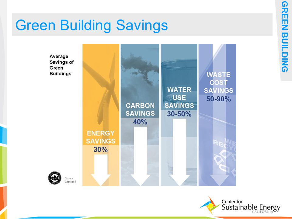 32 Green Building Savings GREEN BUILDING