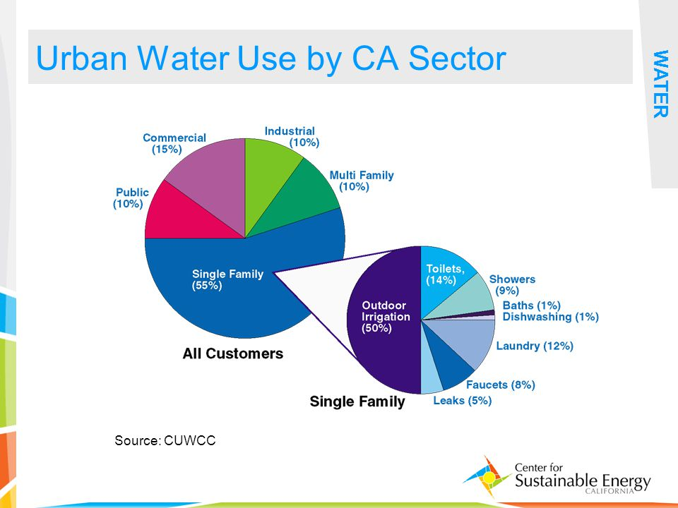 9 Urban Water Use by CA Sector WATER Source: CUWCC
