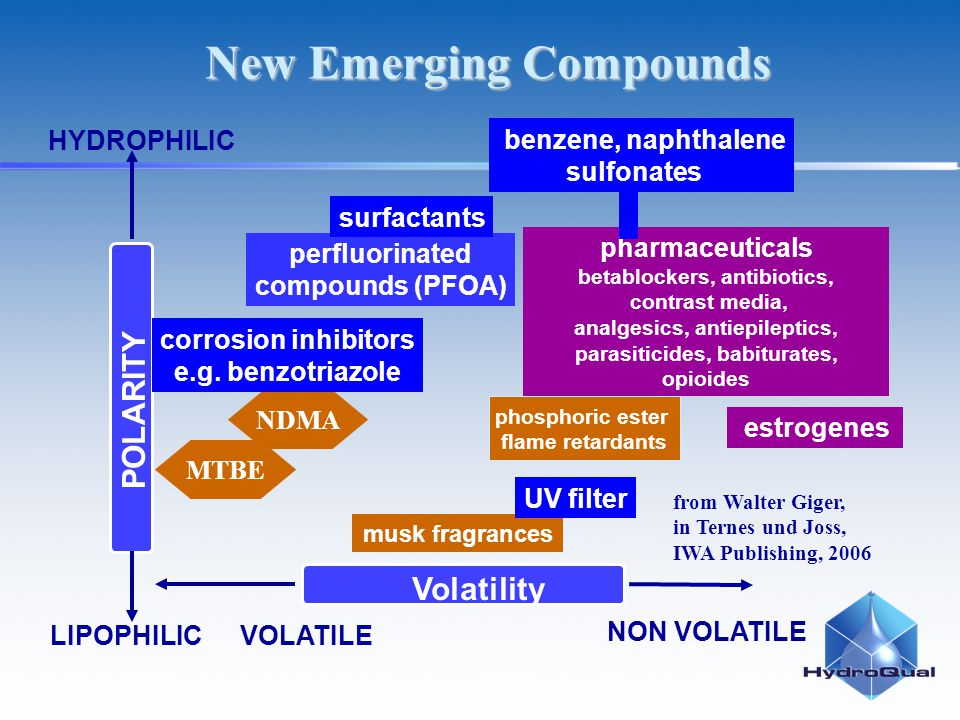 HYDROPHILIC LIPOPHILIC POLARITY pharmaceuticals betablockers, antibiotics, contrast media, analgesics, antiepileptics, parasiticides, babiturates, opioides estrogenes New Emerging Compounds VOLATILE NON VOLATILE Volatility from Walter Giger, in Ternes und Joss, IWA Publishing, 2006 musk fragrances MTBE phosphoric ester flame retardants NDMA corrosion inhibitors e.g.