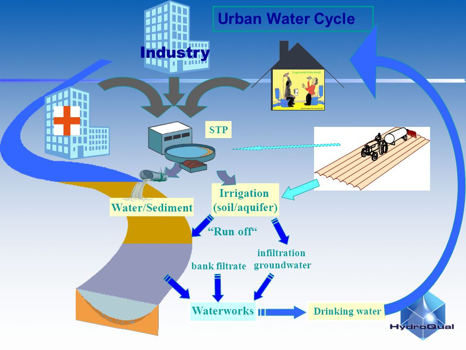 Industry STP Urban Water Cycle bank filtrate Waterworks Drinking water Irrigation (soil/aquifer) Run off infiltration groundwater