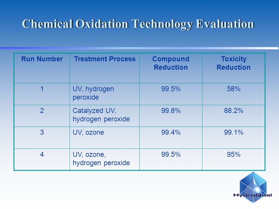 Chemical Oxidation Technology Evaluation Run NumberTreatment ProcessCompound Reduction Toxicity Reduction 1UV, hydrogen peroxide 99.5%58% 2Catalyzed UV, hydrogen peroxide 99.8%88.2% 3UV, ozone99.4%99.1% 4UV, ozone, hydrogen peroxide 99.5%95%