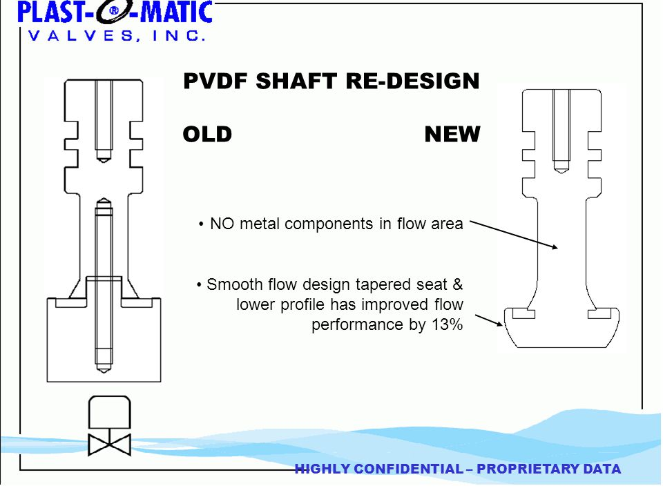 HIGHLY CONFIDENTIAL – PROPRIETARY DATA PVDF SHAFT RE-DESIGN OLD NEW NO metal components in flow area Smooth flow design tapered seat & lower profile has improved flow performance by 13%