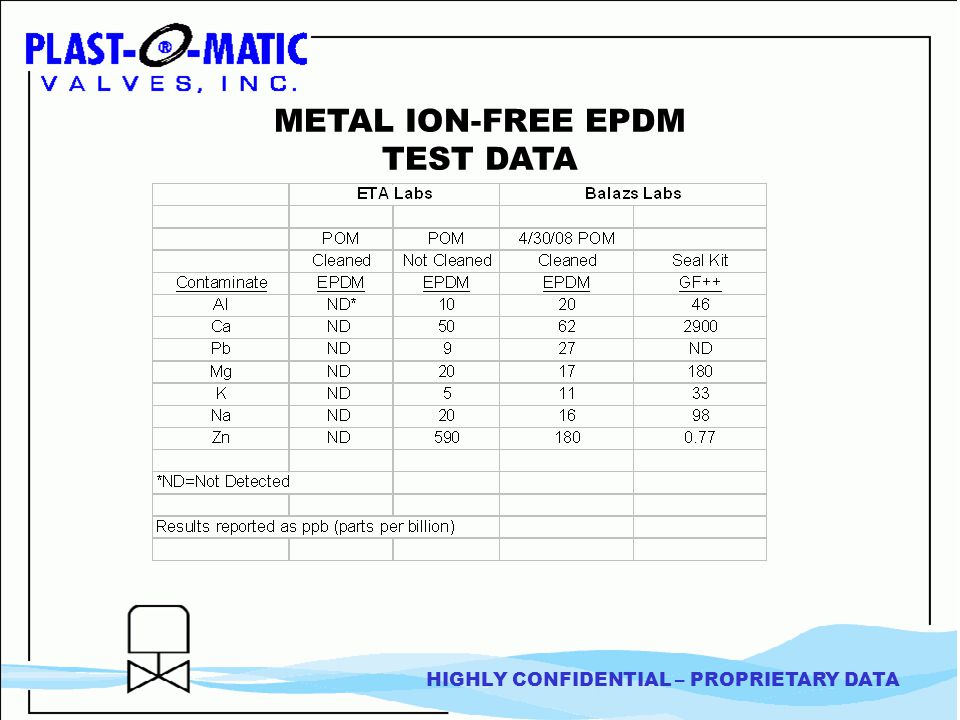 HIGHLY CONFIDENTIAL – PROPRIETARY DATA METAL ION-FREE EPDM TEST DATA