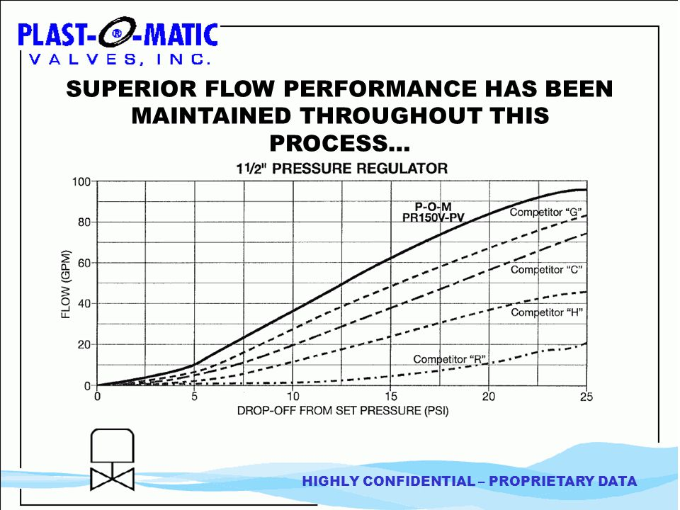 SUPERIOR FLOW PERFORMANCE HAS BEEN MAINTAINED THROUGHOUT THIS PROCESS… HIGHLY CONFIDENTIAL – PROPRIETARY DATA