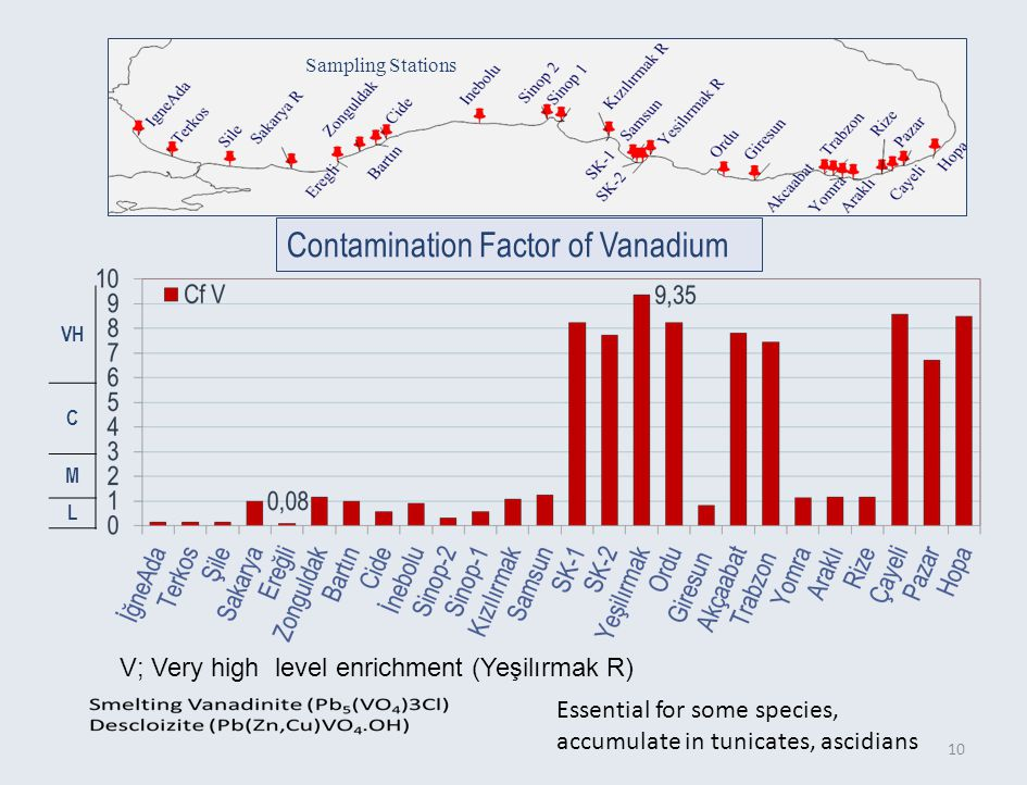 C M L 10 Contamination Factor of Vanadium Sampling Stations Essential for some species, accumulate in tunicates, ascidians V; Very high level enrichment (Yeşilırmak R)