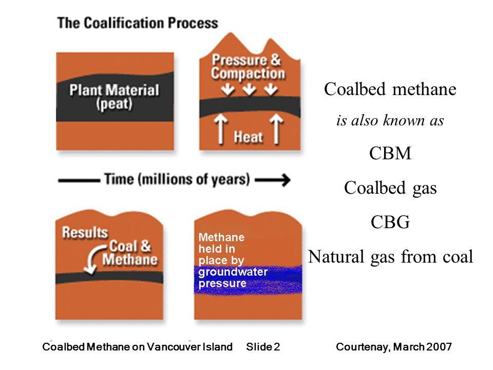 Slide 2Coalbed Methane on Vancouver Island Courtenay, March 2007 Coalbed methane is also known as CBM Coalbed gas CBG Natural gas from coal