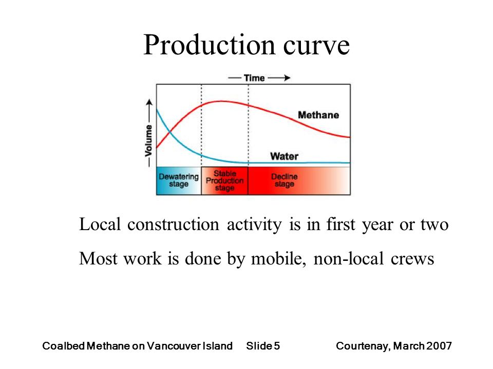 Slide 5Coalbed Methane on Vancouver Island Courtenay, March 2007 Production curve Local construction activity is in first year or two Most work is done by mobile, non-local crews