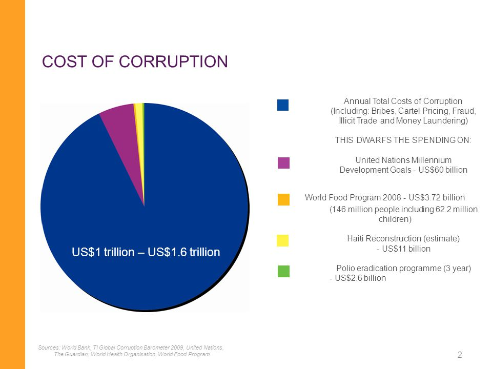 2 Annual Total Costs of Corruption (Including: Bribes, Cartel Pricing, Fraud, Illicit Trade and Money Laundering) THIS DWARFS THE SPENDING ON: United Nations Millennium Development Goals - US$60 billion World Food Program 2008 - US$3.72 billion (146 million people including 62.2 million children) Haiti Reconstruction (estimate) - US$11 billion Polio eradication programme (3 year) - US$2.6 billion US$1 trillion – US$1.6 trillion COST OF CORRUPTION Sources: World Bank, TI Global Corruption Barometer 2009, United Nations, The Guardian, World Health Organisation, World Food Program