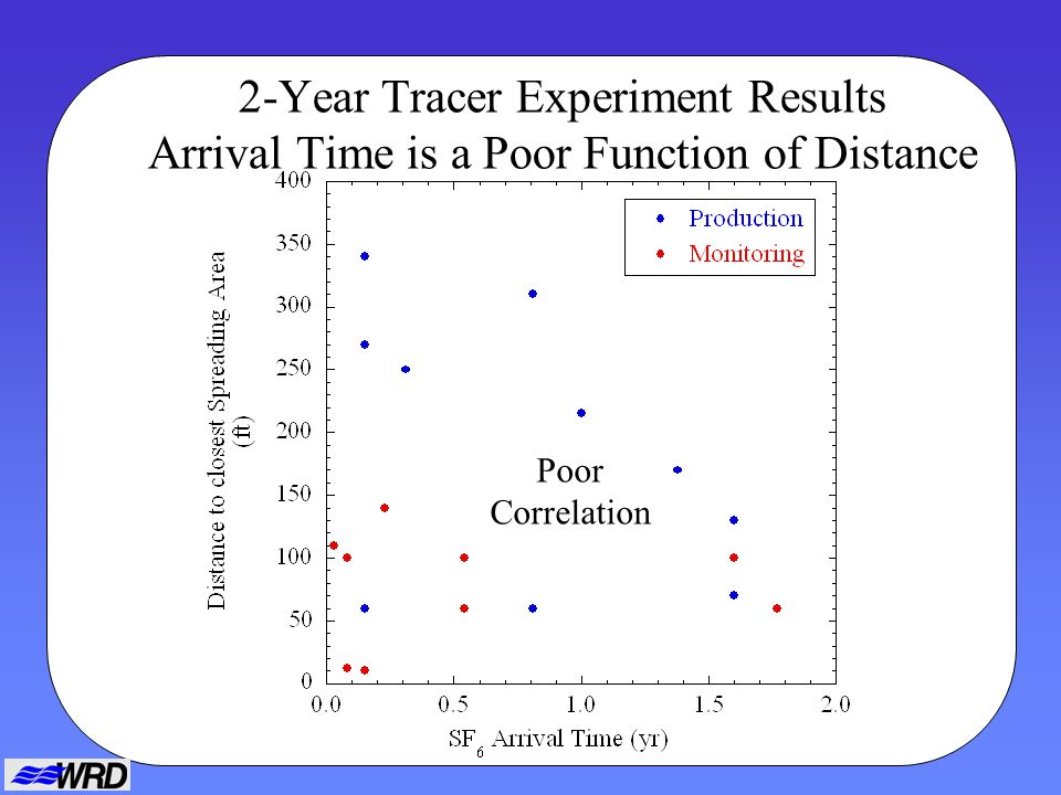 2-Year Tracer Experiment Results Arrival Time is a Poor Function of Distance Poor Correlation