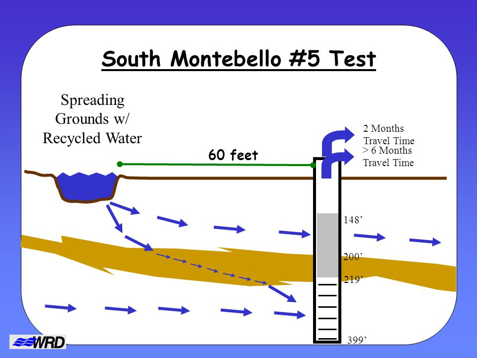 South Montebello #5 Test Spreading Grounds w/ Recycled Water 200 219 399 148 60 feet 2 Months Travel Time > 6 Months Travel Time