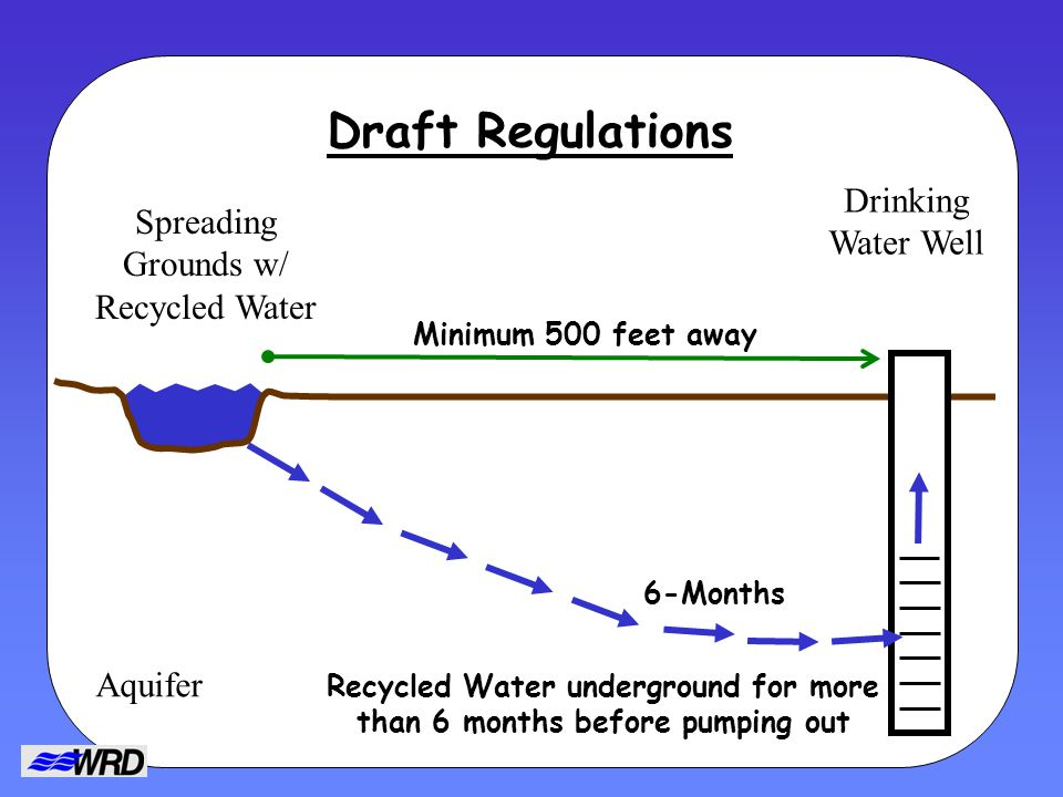 Draft Regulations Spreading Grounds w/ Recycled Water Drinking Water Well Minimum 500 feet away 6-Months Recycled Water underground for more than 6 months before pumping out Aquifer