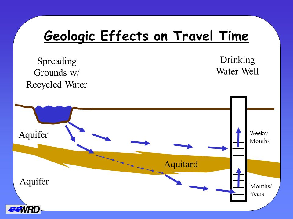 Geologic Effects on Travel Time Spreading Grounds w/ Recycled Water Drinking Water Well Aquitard Aquifer Weeks/ Months Months/ Years
