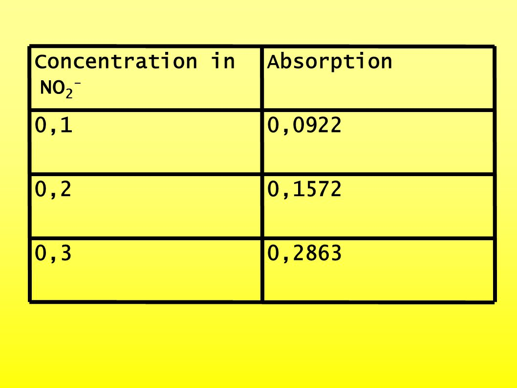 0,28630,3 0,15720,2 0,09220,1 AbsorptionConcentration in NO 2 -
