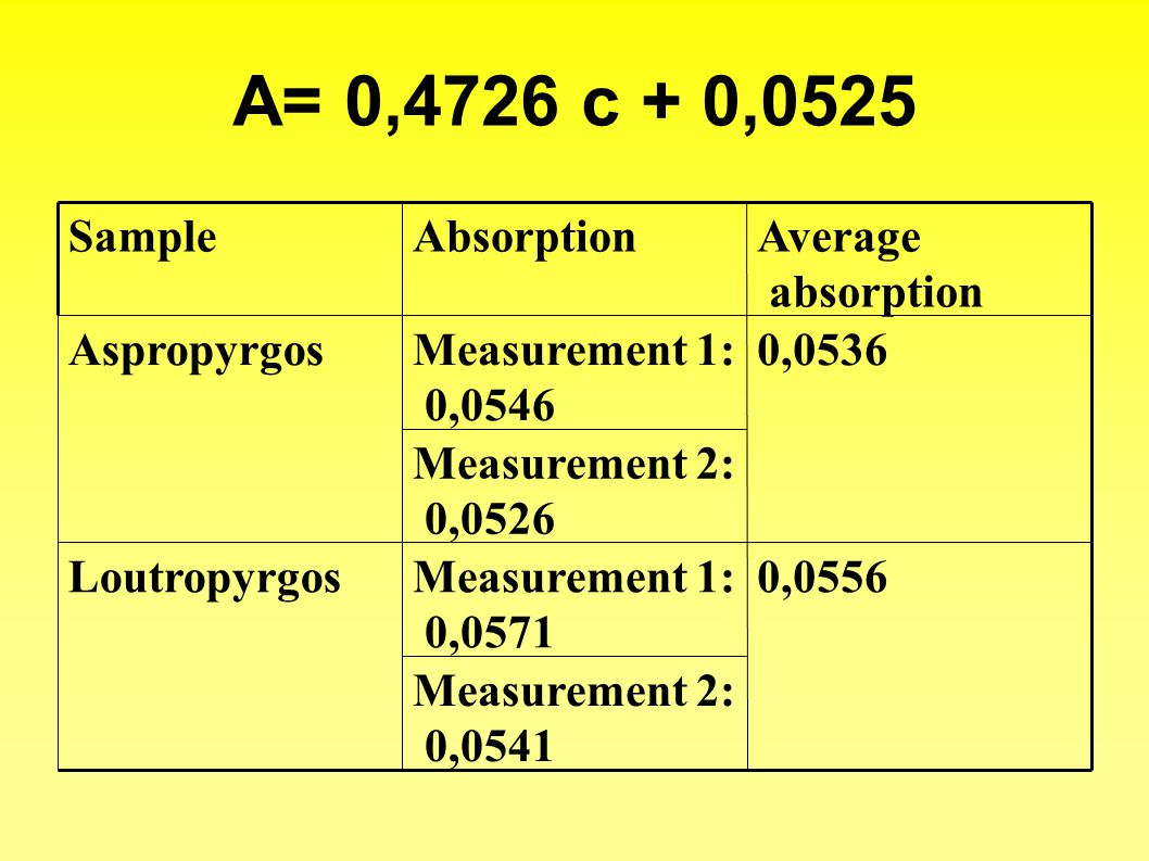 A= 0,4726 c + 0,0525 Measurement 2: 0,0541 0,0556Measurement 1: 0,0571 Loutropyrgos Measurement 2: 0,0526 0,0536Measurement 1: 0,0546 Aspropyrgos Average absorption AbsorptionSample