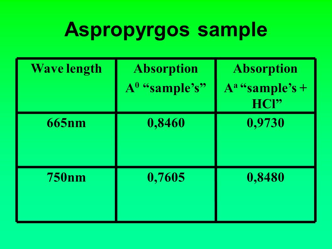 Aspropyrgos sample 0,84800,7605750nm 0,97300,8460665nm Absorption A a samples + HCl Absorption A 0 samples Wave length
