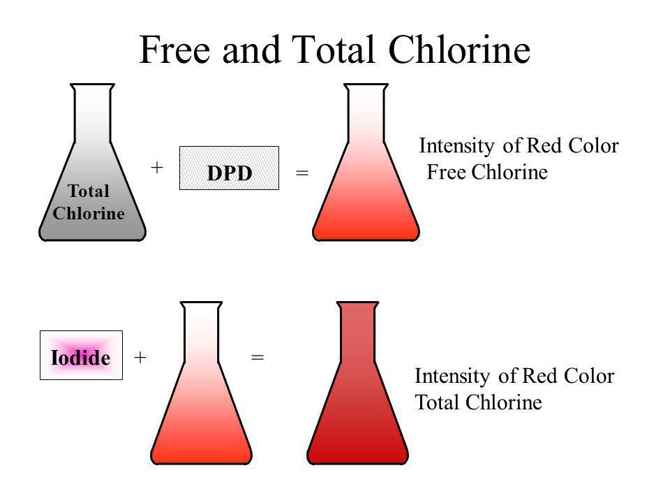 Free and Total Chlorine Total Chlorine + DPD = Intensity of Red Color Free Chlorine Iodide += Intensity of Red Color Total Chlorine