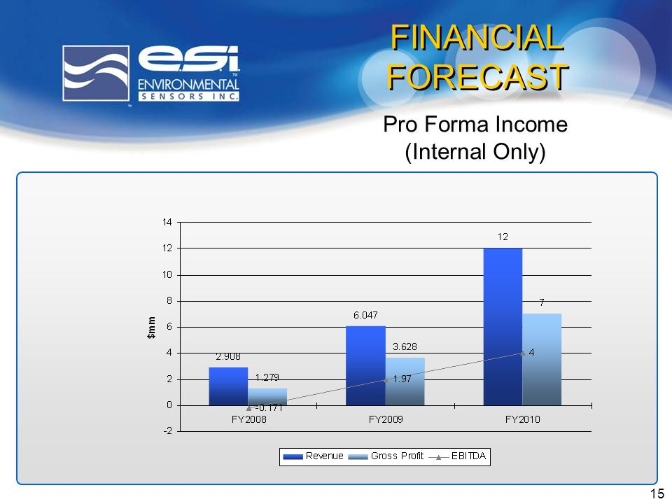 15 Pro Forma Income (Internal Only) Pro Forma Income (Internal Only) FINANCIAL FORECAST