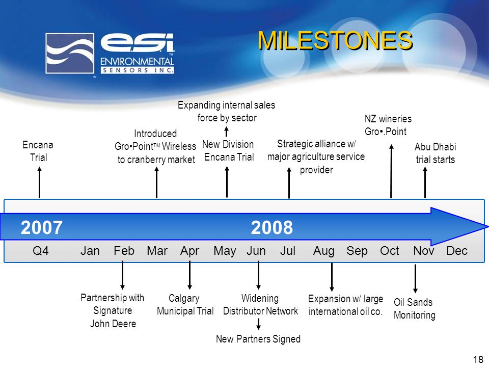18 MILESTONES 20072008 Q4 JanFebMarAprMayJunJulAugSepOctNovDec Encana Trial Calgary Municipal Trial Introduced GroPoint TM Wireless to cranberry market Partnership with Signature John Deere Widening Distributor Network New Partners Signed Strategic alliance w/ major agriculture service provider New Division Encana Trial Expanding internal sales force by sector Expansion w/ large international oil co.