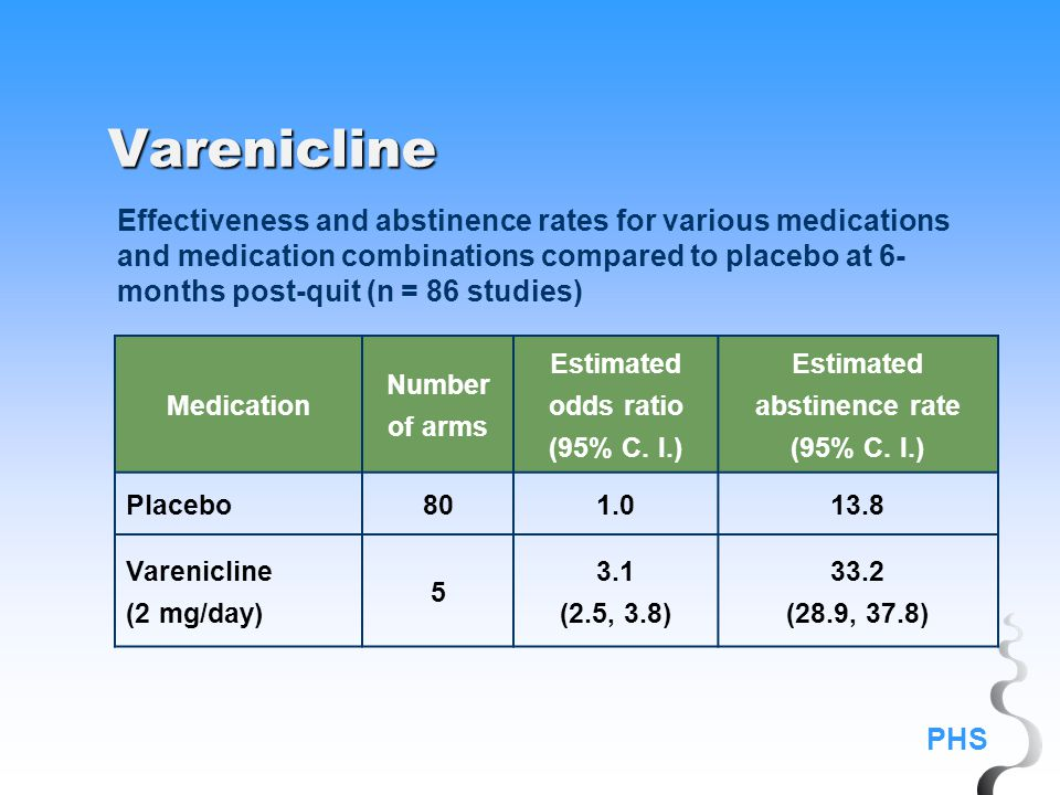 PHS Varenicline Effectiveness and abstinence rates for various medications and medication combinations compared to placebo at 6- months post-quit (n = 86 studies) Medication Number of arms Estimated odds ratio (95% C.