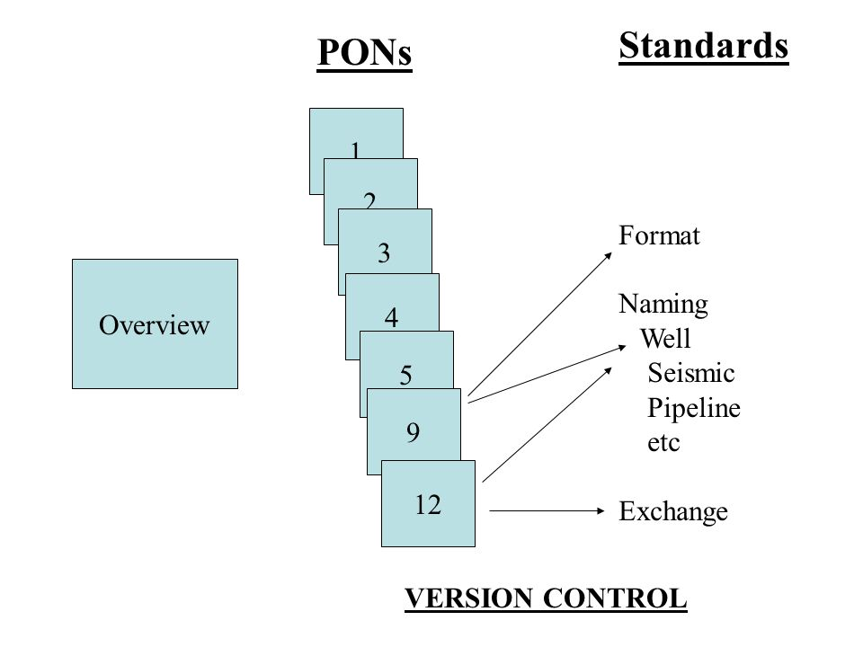 Overview 1 2 3 4 5 9 12 PONs Standards Format Naming Well Seismic Pipeline etc Exchange VERSION CONTROL