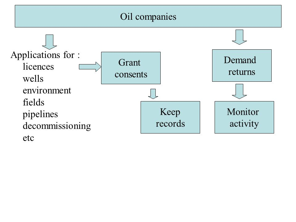 Oil companies Applications for : licences wells environment fields pipelines decommissioning etc Oil companies Grant consents Demand returns Monitor activity Keep records