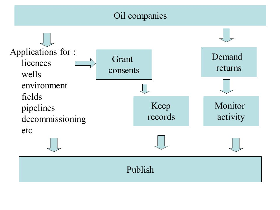 Oil companies Applications for : licences wells environment fields pipelines decommissioning etc Oil companies Grant consents Demand returns Monitor activity Keep records Publish
