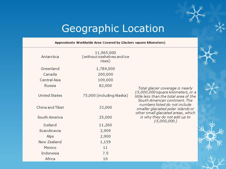 Geographic Location Approximate Worldwide Area Covered by Glaciers square kilometers) Antarctica 11,965,000 (without iceshelves and ice rises) Total glacier coverage is nearly 15,000,000 square kilometers, or a little less than the total area of the South American continent.