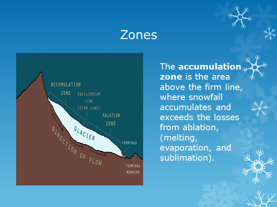 Zones The accumulation zone is the area above the firm line, where snowfall accumulates and exceeds the losses from ablation, (melting, evaporation, and sublimation).