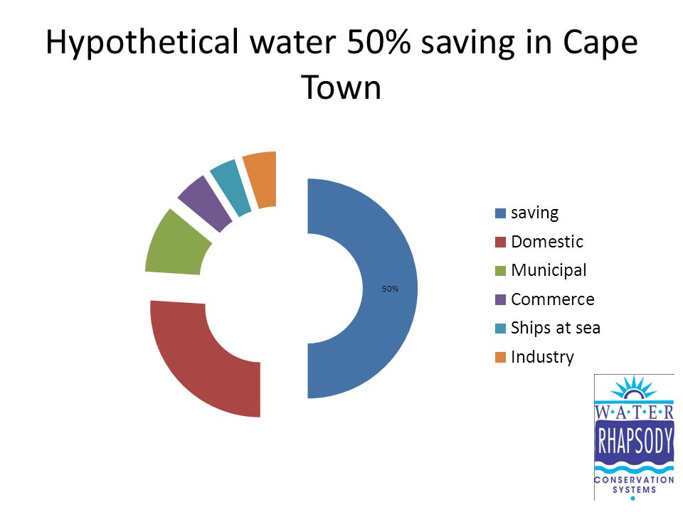 Hypothetical water 50% saving in Cape Town