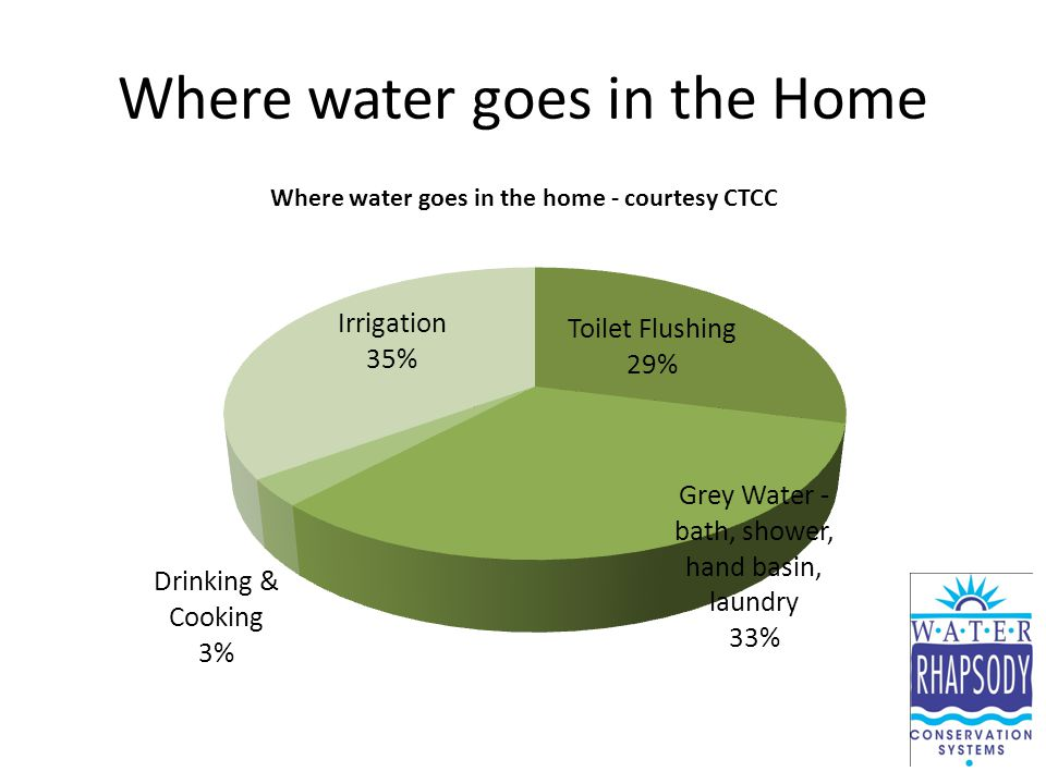 Where water goes in the Home