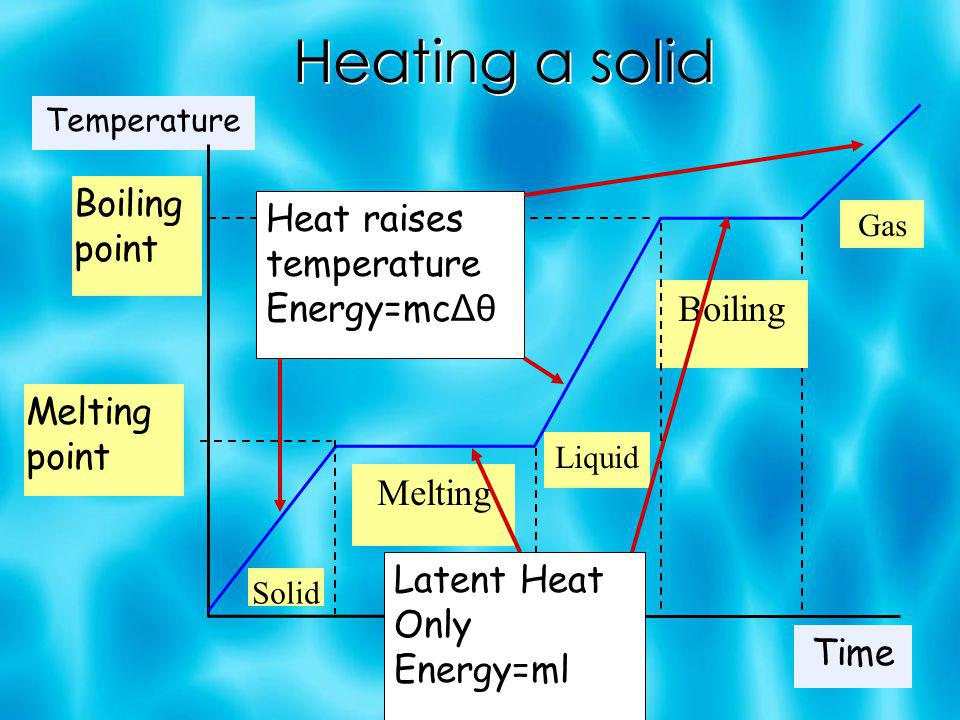 Heating a solid Temperature Time Melting point Boiling point