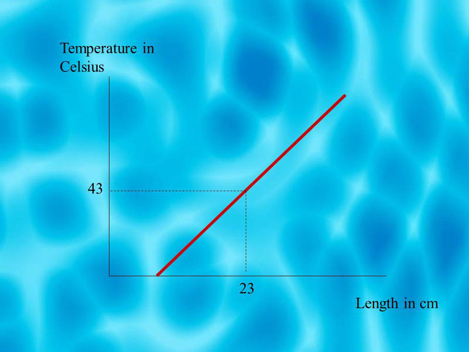 CALIBRATION CURVE OF A THERMOMETER USING THE LABORATORY MERCURY THERMOMETER AS A STANDARD Heat source Mercury thermometer Boiling tube Glycerol Water Alcohol thermometer uncalibrated