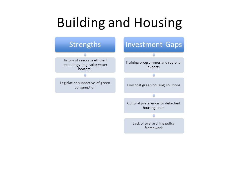 Building and Housing Strengths History of resource efficient technology (e.g.