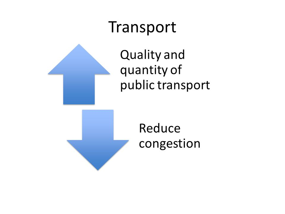 Transport Quality and quantity of public transport Reduce congestion