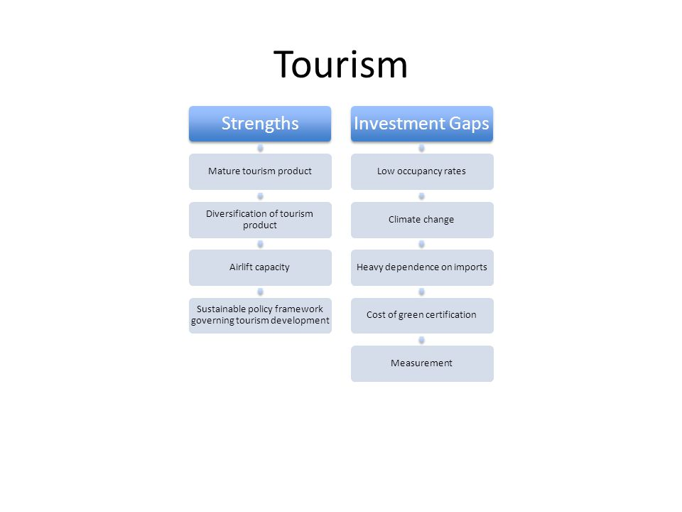 Tourism Strengths Mature tourism product Diversification of tourism product Airlift capacity Sustainable policy framework governing tourism development Investment Gaps Low occupancy ratesClimate changeHeavy dependence on importsCost of green certificationMeasurement