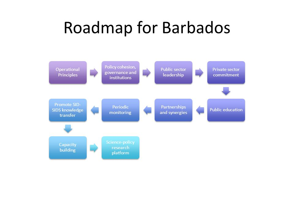 Roadmap for Barbados Operational Principles Policy cohesion, governance and institutions Public sector leadership Private sector commitment Public education Partnerships and synergies Periodic monitoring Promote SID- SIDS knowledge transfer Capacity building Science-policy research platform