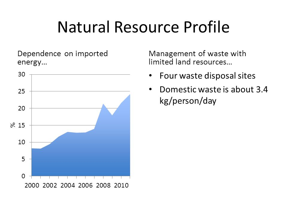 Natural Resource Profile Dependence on imported energy… Management of waste with limited land resources… Four waste disposal sites Domestic waste is about 3.4 kg/person/day