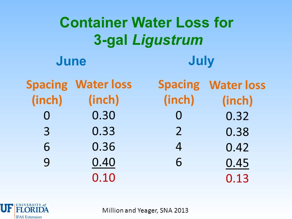 Spacing (inch) 0 3 6 9 Water loss (inch) 0.30 0.33 0.36 0.40 0.10 Container Water Loss for 3-gal Ligustrum Spacing (inch) 0 2 4 6 Water loss (inch) 0.32 0.38 0.42 0.45 0.13 June July Million and Yeager, SNA 2013