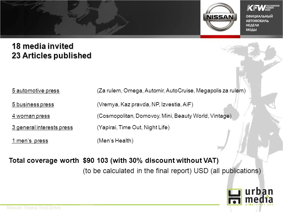 18 media invited 23 Articles published 5 automotive press (Za rulem, Omega, Automir, AutoCruise, Megapolis za rulem) $90 103 (with 30% discount without VAT)Total coverage worth (to be calculated in the final report) USD (all publications) Nissan Teana Test Drive 5 business press(Vremya, Kaz pravda, NP, Izvestia, AiF) 4 woman press(Cosmopolitan, Domovoy, Mini, Beauty World, Vintage) 3 general interests press(Yapirai, Time Out, Night Life) 1 mens press(Mens Health)