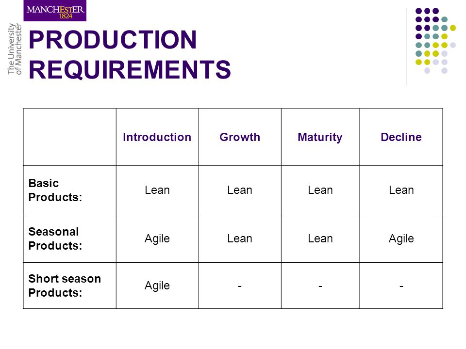 PRODUCTION REQUIREMENTS IntroductionGrowthMaturityDecline Basic Products: Lean Seasonal Products: AgileLean Agile Short season Products: Agile---