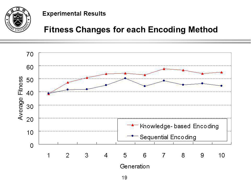 19 Fitness Changes for each Encoding Method Experimental Results