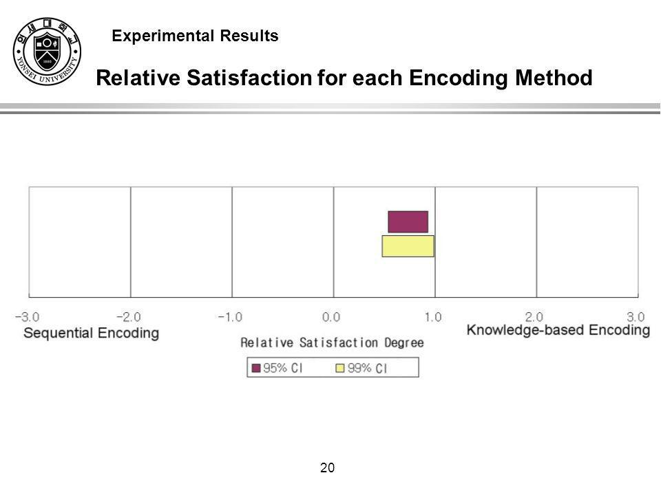 20 Relative Satisfaction for each Encoding Method Experimental Results