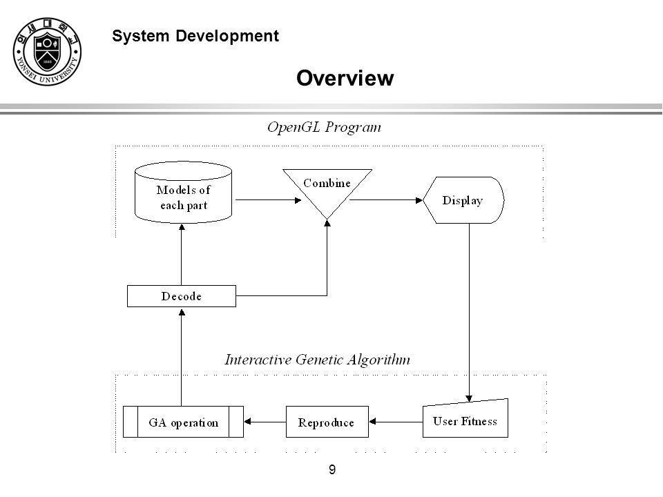 9 Overview System Development