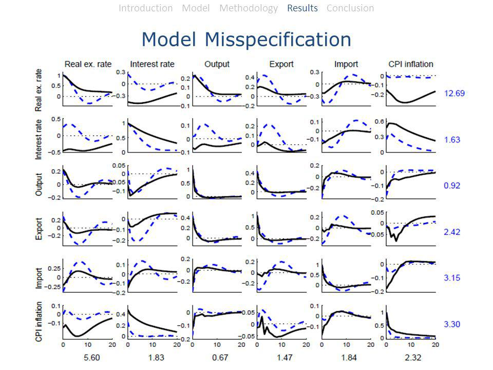 Model Misspecification Introduction Model Methodology Results Conclusion