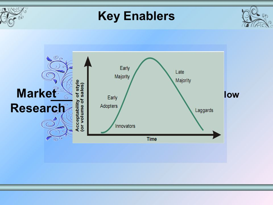 Key Enablers Market Research React Rather Than Predict Identify the innovators and follow the trend quickly Combine speed and scale perfectly