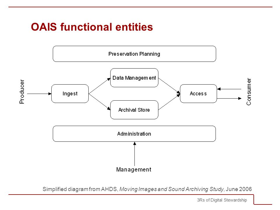 3Rs of Digital Stewardship OAIS functional entities Simplified diagram from AHDS, Moving Images and Sound Archiving Study, June 2006