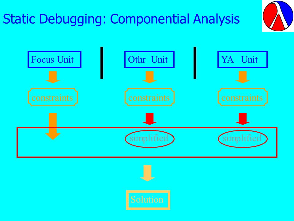 Static Debugging: Componential Analysis Focus Unit constraints Othr Unit constraints simplified YA Unit constraints simplified Solution