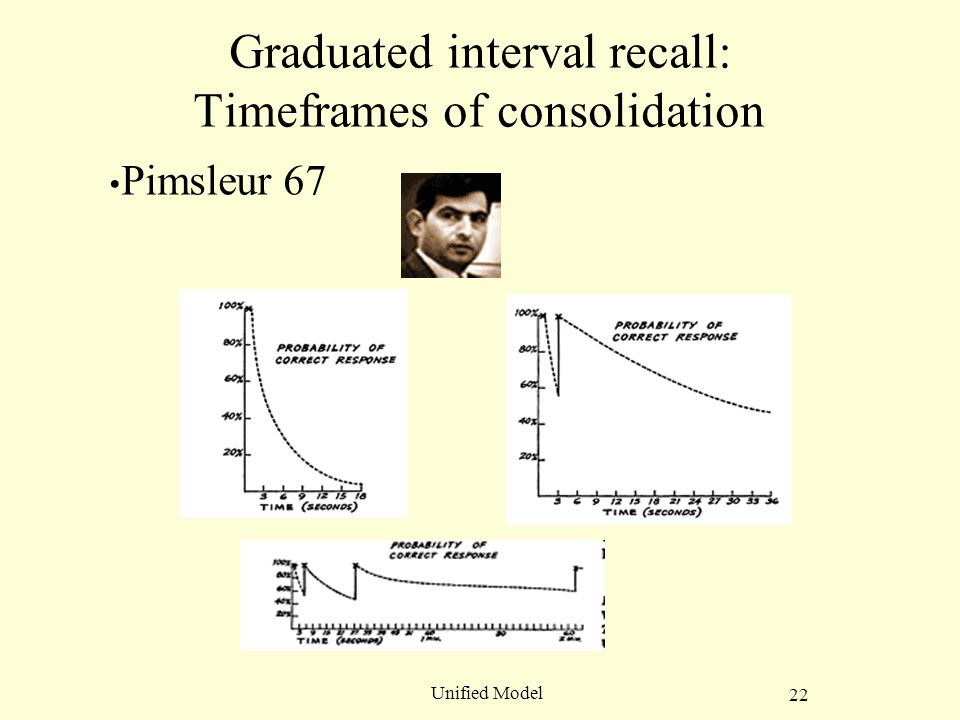 22 Unified Model Graduated interval recall: Timeframes of consolidation Pimsleur 67